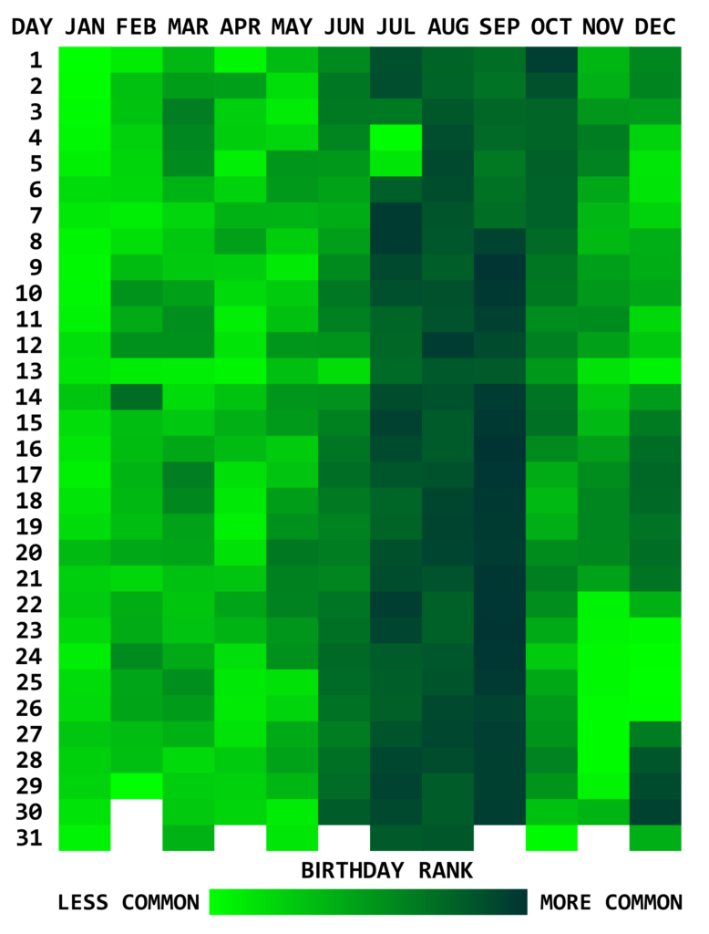 Visualizing Time Series Data: 7 Types of Temporal Visualizations