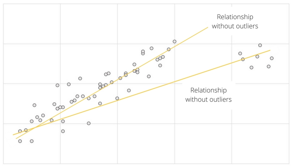 Outliers skewing statistical relationship