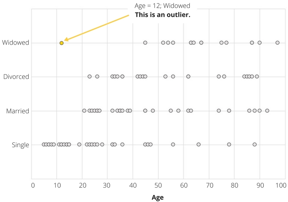 scatterplot for finding outliers